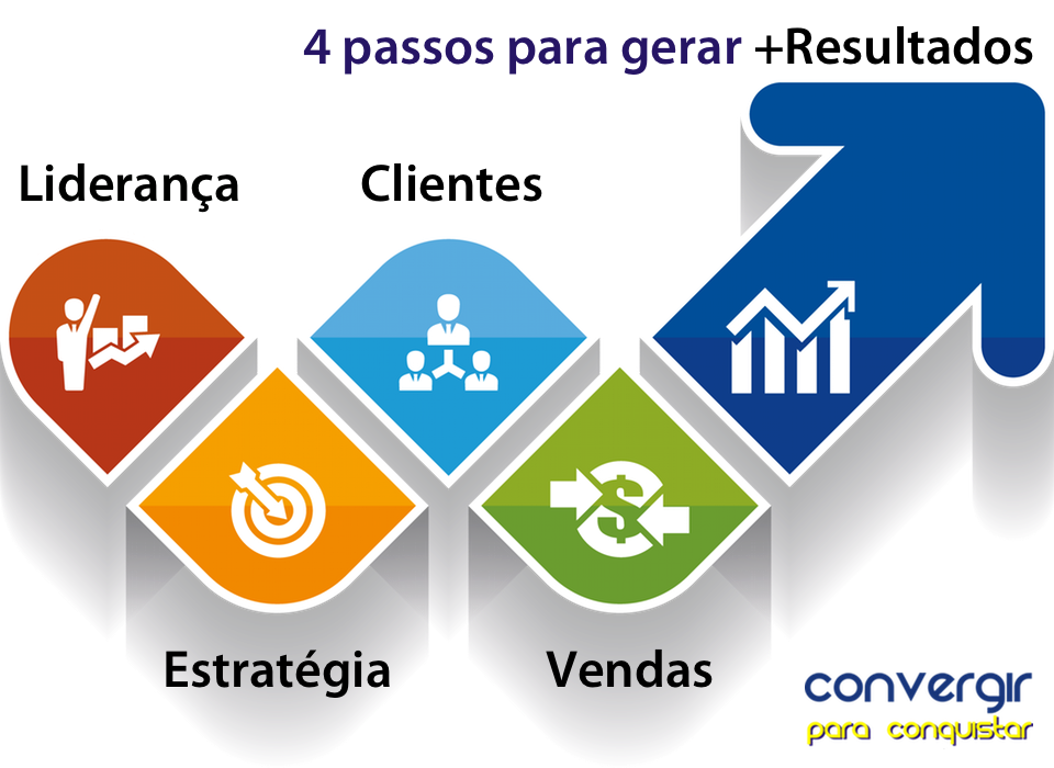 o que fazemos - convergir - marketing digital - 4 passos